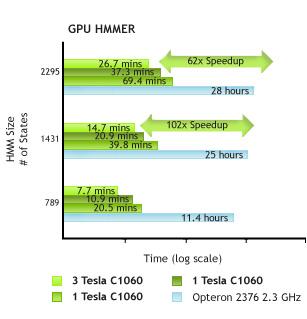 GPU HMMER Speedup