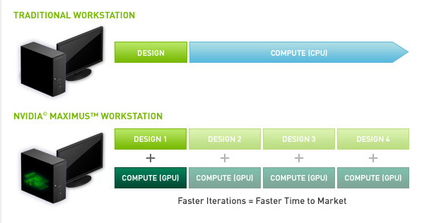 Nvidia Maximus Workstation vs Traditional Workstation Chart