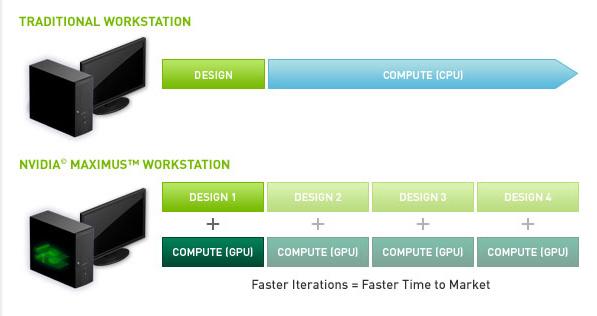 Nvidia Maximus Workstation vs Traditional Workstation Chart