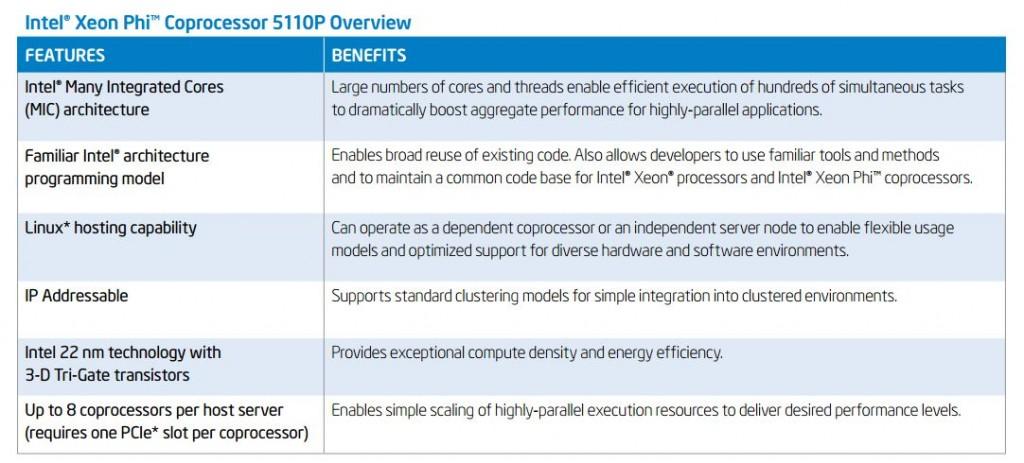 Intel Xeon Phi Coprocessor 5110P