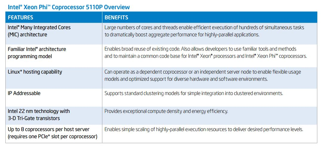 Intel Xeon Phi Delivers New Roads to Increased HPC Performance