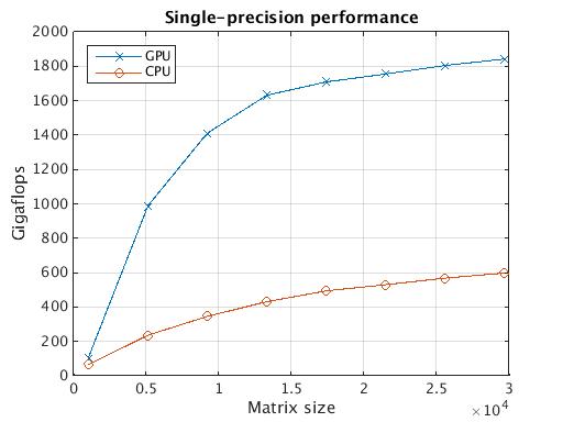 MATLAB paralleldemo_gpu_benchmark_backslash single-precision GPU matrix multiply speedup