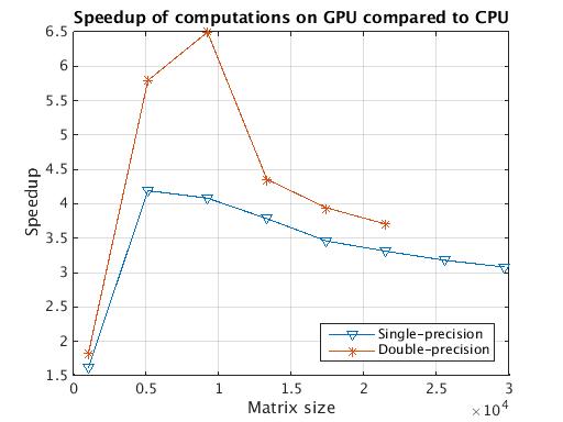 MATLAB GPU speedups for paralleldemo_gpu_benchmark_backslash matrix multiplications