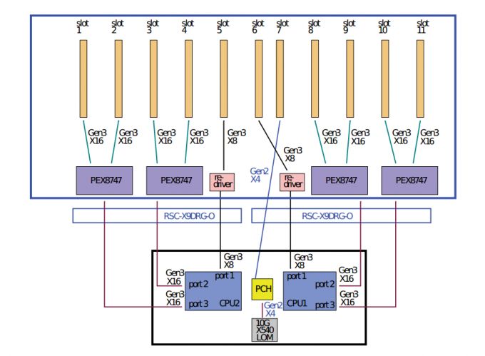 Diagram of Microway's OctoPuter PCI-E Tree