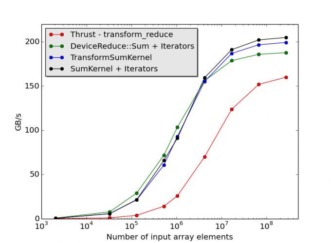Plot of NVIDIA CUB performance on the reduce operation