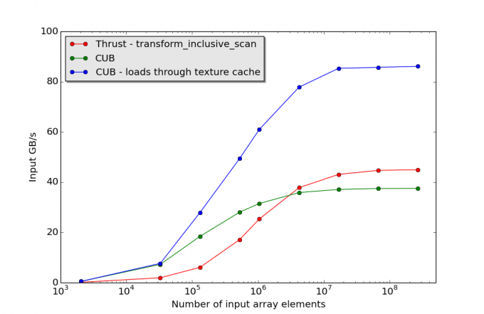 Plot of NVIDIA CUB scan performance