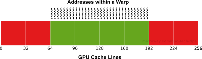Diagram of NVIDIA Kepler Mis-Aligned Memory Accesses