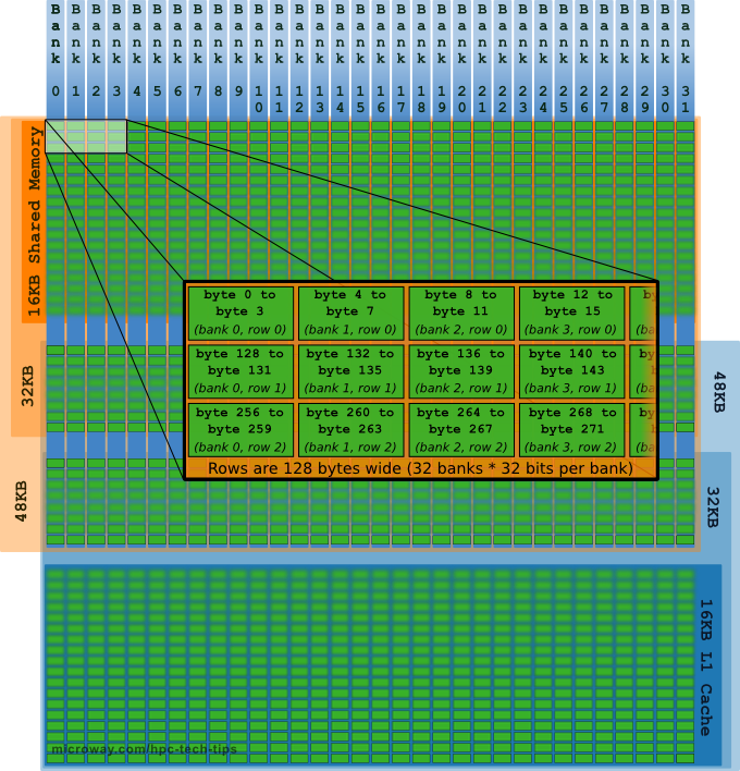 Diagram of NVIDIA Kepler GPU architecture Shared Memory and L1 Cache Memory