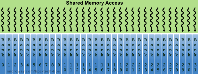 Diagram of NVIDIA Kepler Shared Memory Banks Parallel Accesses