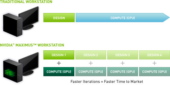 Diagram of NVIDIA Maximus Technology Improving Typical Workflow
