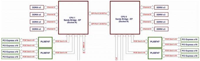 Octoputer PCI-E Block Diagram