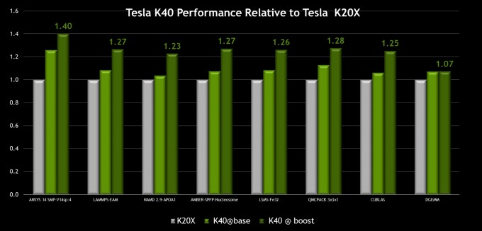 Tesla K40 GPU Boost Performance