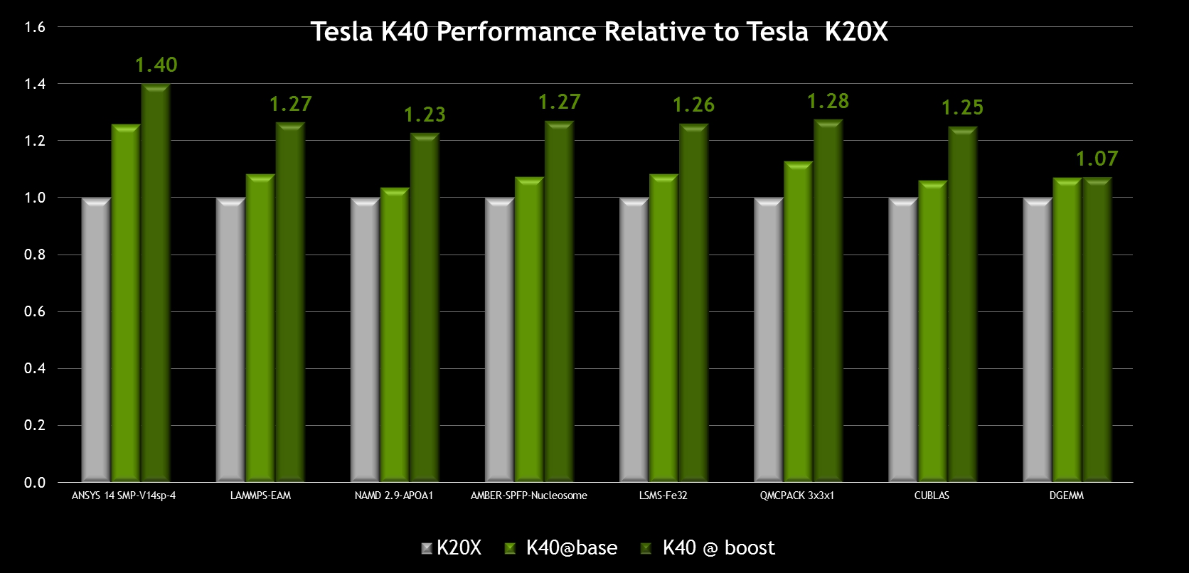 NVIDIA Tesla K40 GPUs, High Performance Choice for Many