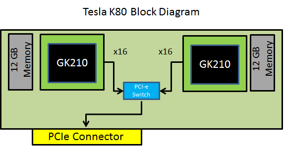 Tesla K80 block diagram