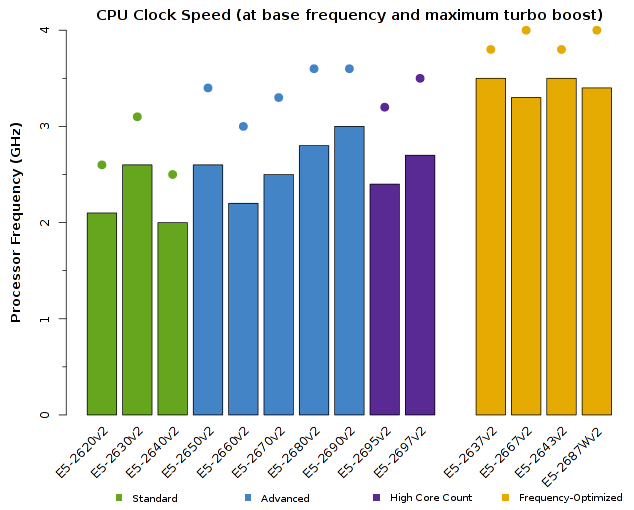 Chart of Intel Xeon E5-2600v2 CPU Frequency