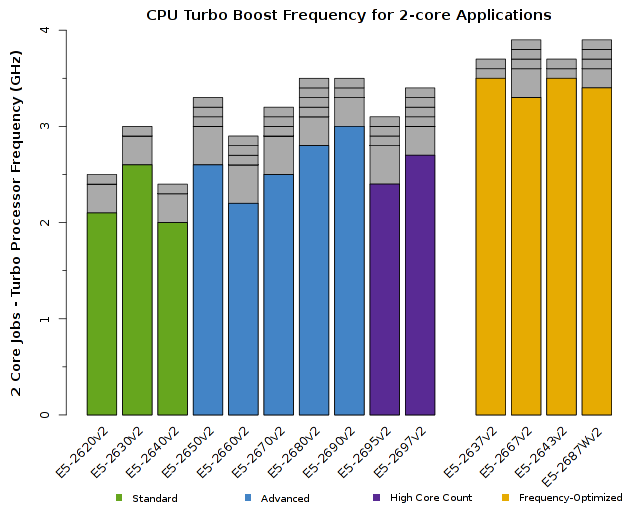 Chart of Intel Xeon E5-2600v2 CPU Frequency for 2-core jobs