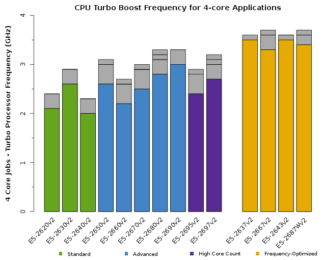 Chart of Intel Xeon E5-2600v2 CPU Frequency for 4-core jobs