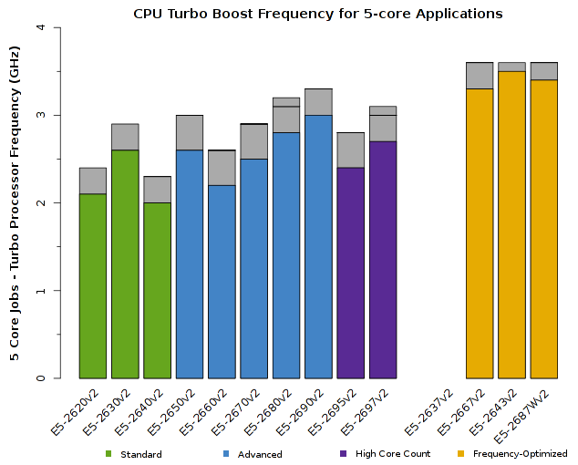 Chart of Intel Xeon E5-2600v2 CPU Frequency for 5-core jobs