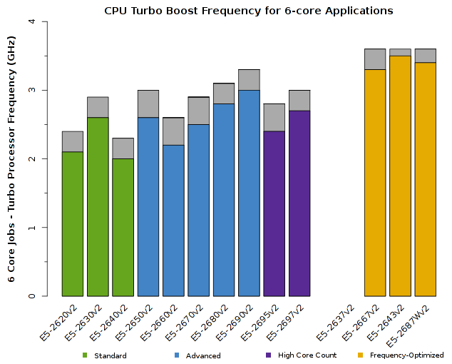 Chart of Intel Xeon E5-2600v2 CPU Frequency for 6-core jobs