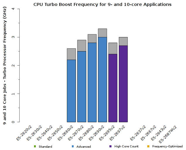 Chart of Intel Xeon E5-2600v2 CPU Frequency for 9- and 10-core jobs