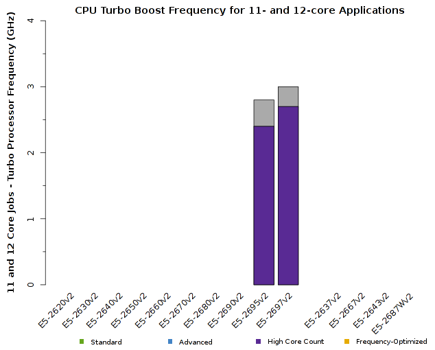 Chart of Intel Xeon E5-2600v2 CPU Frequency for 11- and 12-core jobs