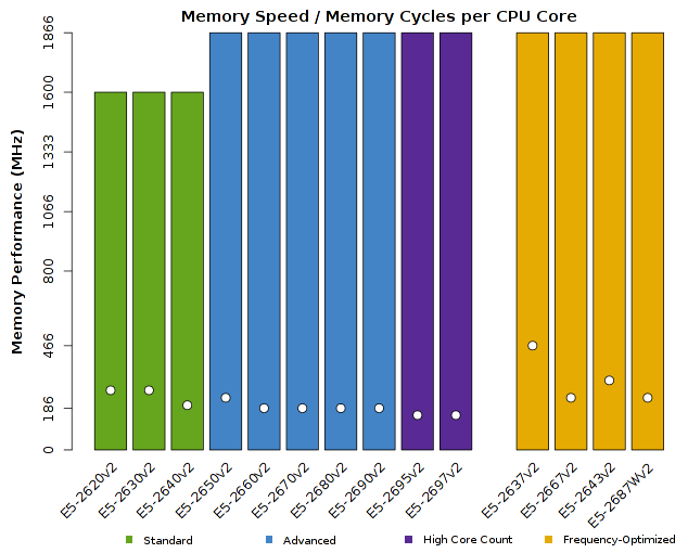 Chart of Intel Xeon E5-2600v2 CPU Memory Performance