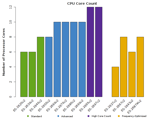 Chart of Intel Xeon E5-2600v2 CPU Core Count