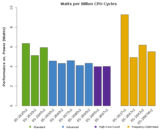 Chart of Intel Xeon E5-2600v2 CPU Performance vs Wattage