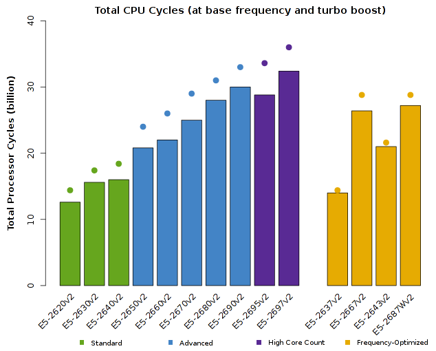 Chart of Intel Xeon E5-2600v2 CPU Total Number of Processor Cycles