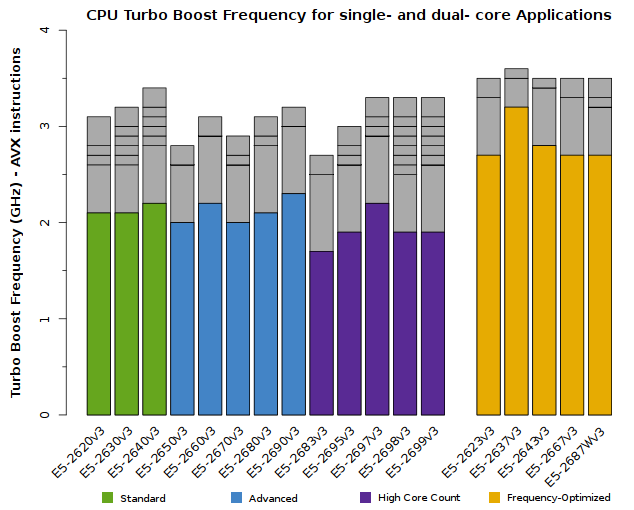 Chart of Xeon E5-2600v3 CPU Frequency for single-core and dual-core applications