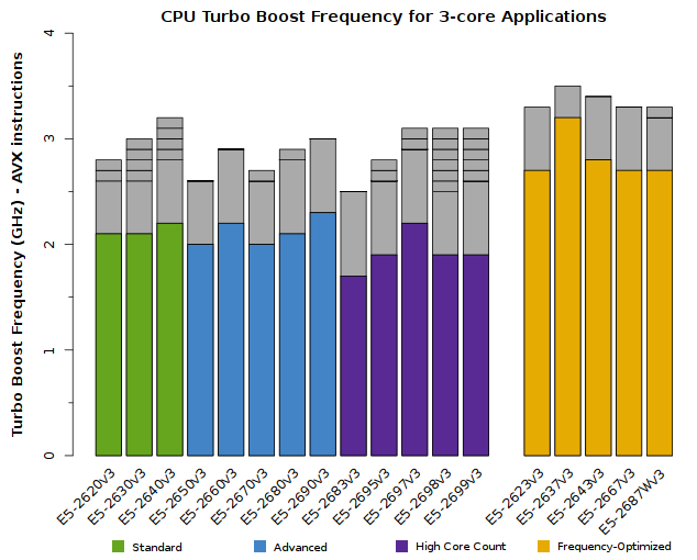Chart of Xeon E5-2600v3 CPU Frequency for triple-core applications