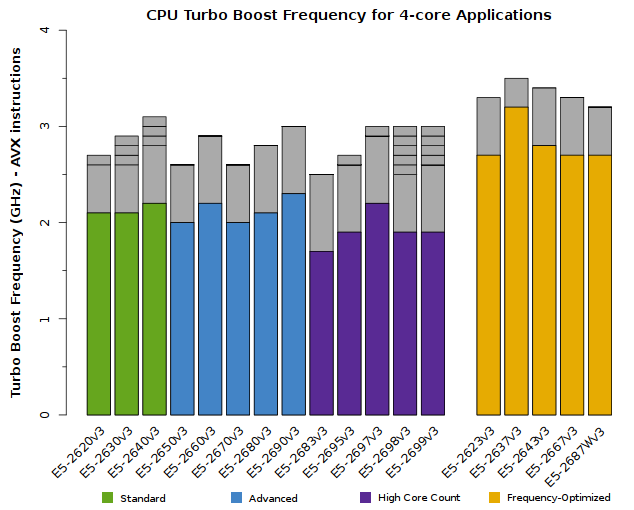 Chart of Xeon E5-2600v3 CPU Frequency for quad-core applications