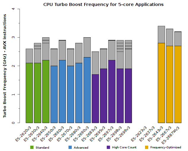 Chart of Xeon E5-2600v3 CPU Frequency for 5-core applications