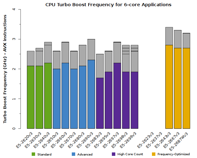 Chart of Xeon E5-2600v3 CPU Frequency for 6-core applications
