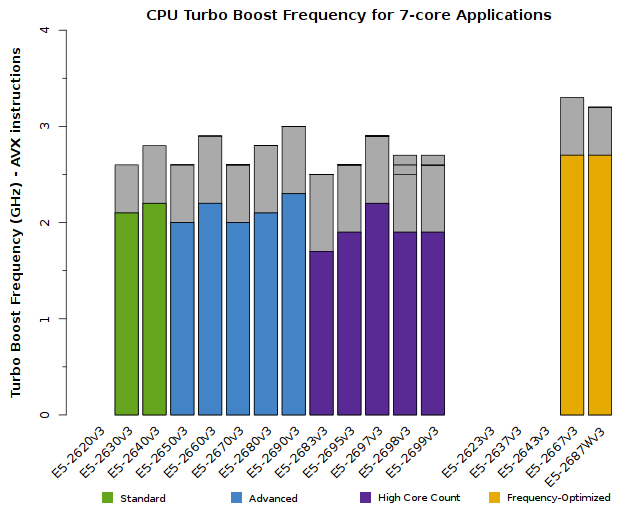 Chart of Xeon E5-2600v3 CPU Frequency for 7-core applications