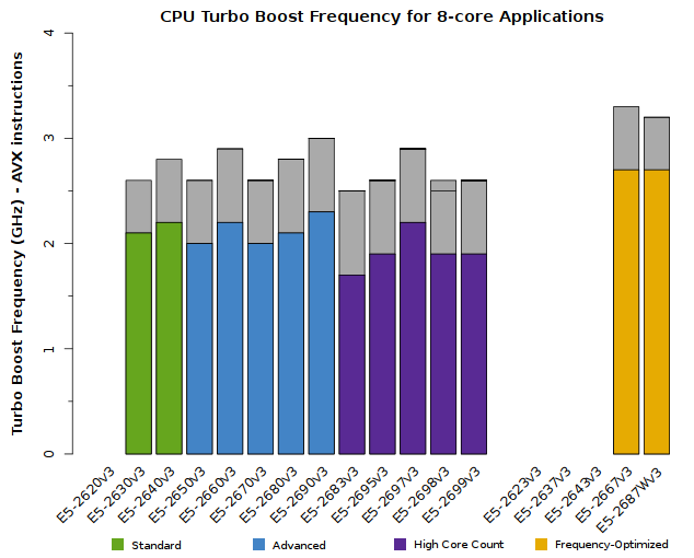 Chart of Xeon E5-2600v3 CPU Frequency for 8-core applications