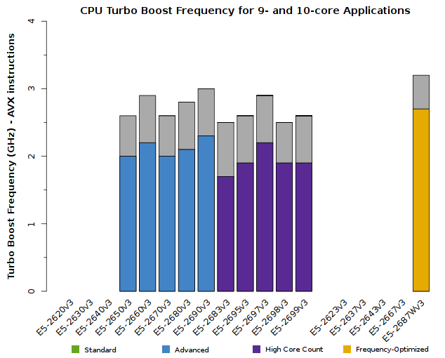 Chart of Xeon E5-2600v3 CPU Frequency for 9- and 10-core applications