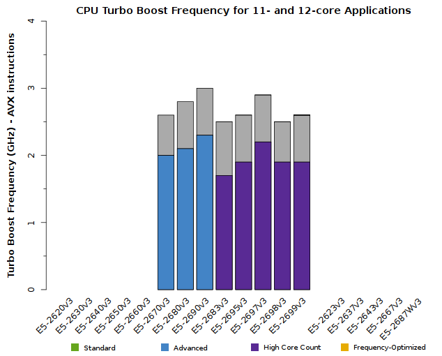 Chart of Xeon E5-2600v3 CPU Frequency for 11- and 12-core applications