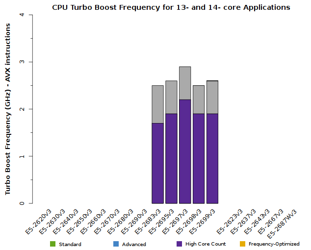 Chart of Xeon E5-2600v3 CPU Frequency for 13- and 14-core applications