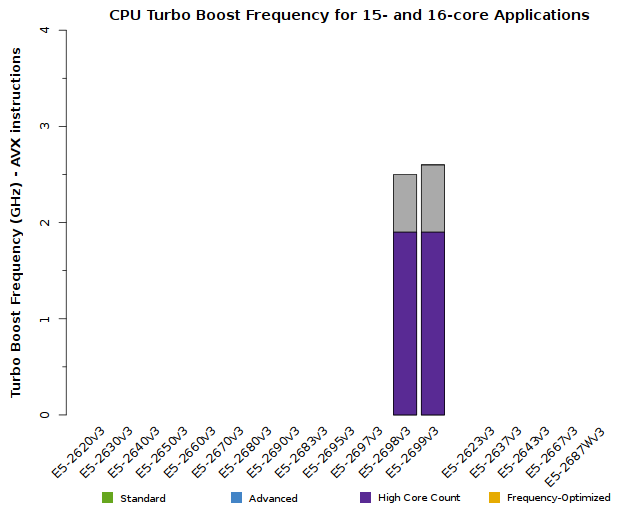 Chart of Xeon E5-2600v3 CPU Frequency for 15- and 16-core applications
