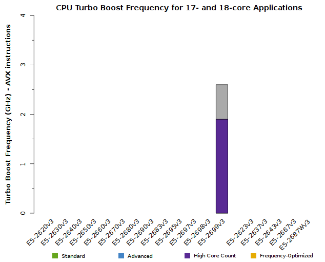 Chart of Xeon E5-2600v3 CPU Frequency for 17- and 18-core applications
