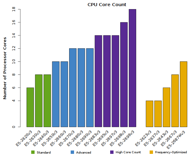 Chart of Xeon E5-2600v3 Number of CPU Cores