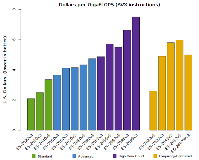 Chart of Xeon E5-2600v3 Cost-Effectiveness (performance vs. price)