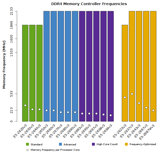 Chart of Xeon E5-2600v3 Memory Performance