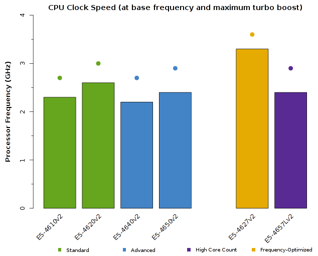 Chart of Intel Xeon E5-4600v2 CPU Frequency