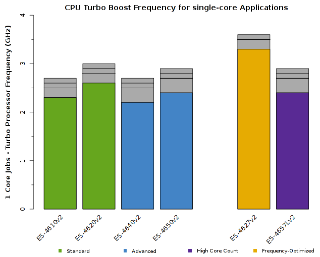 Chart of Intel Xeon E5-4600v2 CPU Frequency for 1-core jobs