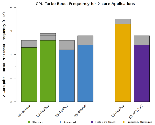 Chart of Intel Xeon E5-4600v2 CPU Frequency for 2-core jobs