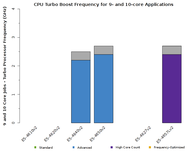Chart of Intel Xeon E5-4600v2 CPU Frequency for 9- and 10-core jobs