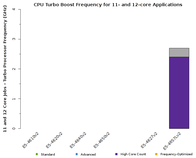 Chart of Intel Xeon E5-4600v2 CPU Frequency for 11- and 12-core jobs