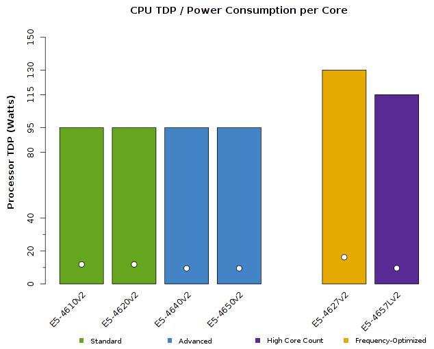 Chart of Intel Xeon E5-4600v2 CPU TDP Wattage